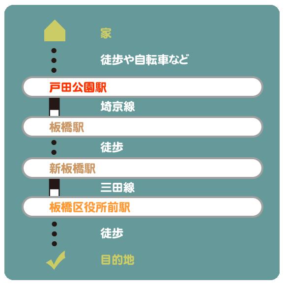 戸田公園駅から板橋区役所前駅