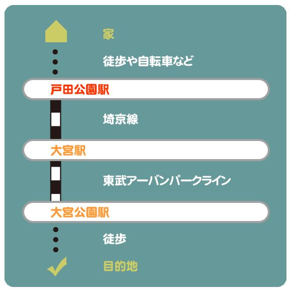 戸田公園駅から大宮公園駅