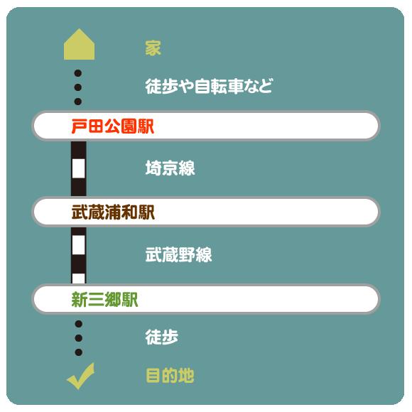戸田公園駅から新三郷駅