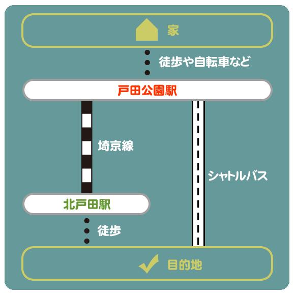 イオンモール北戸田へのアクセス方法